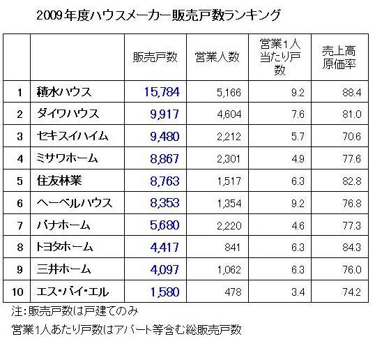 2009年度ハウスメーカー販売戸数ランキング.jpg