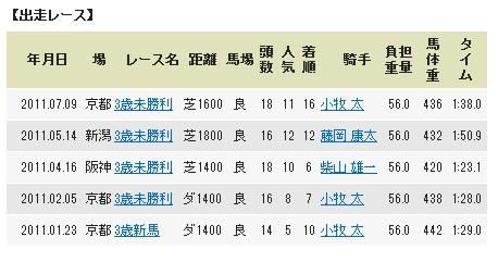 ユージー成績(23-7-17).jpg
