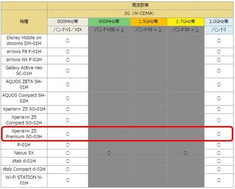Docomo_z5_premium_3Gband.JPG