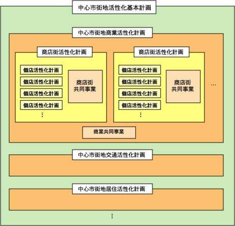 中活基本計画の体系.jpg