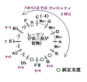レーマン(vsヴァロッティ)の音律サークル.JPG
