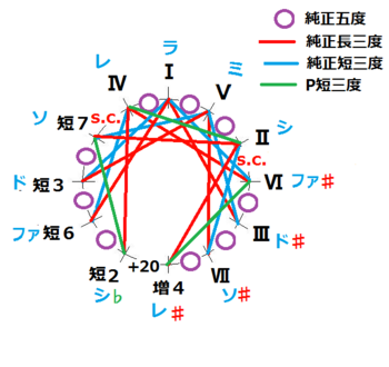 短2修正版「ラ」調で示した王道純正律基本サークル図.png