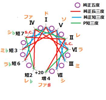 短2修正_ド調で示した王道純正律基本サークル図.png