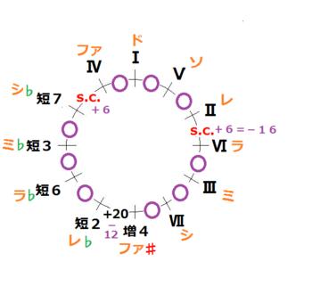 短2修正_修正純正律ピタゴラス近接型.PNG