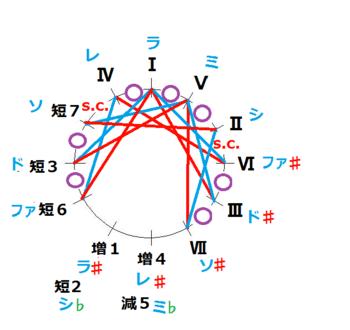 短2修正_短調(王道)純正律の途中図.PNG