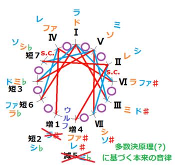 (短2版)ド及びラ調で示す王道純正律基本サークル図.png